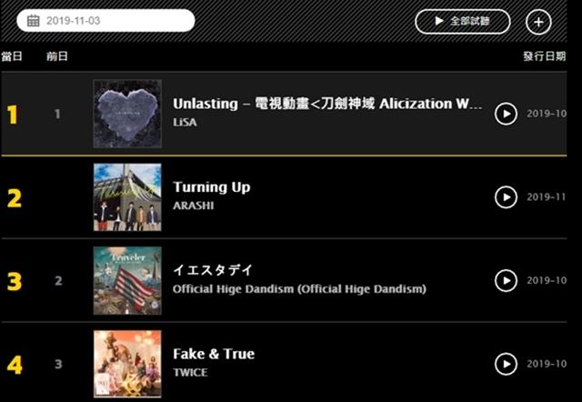 ▲KKBOX台湾J-POP新曲チャート