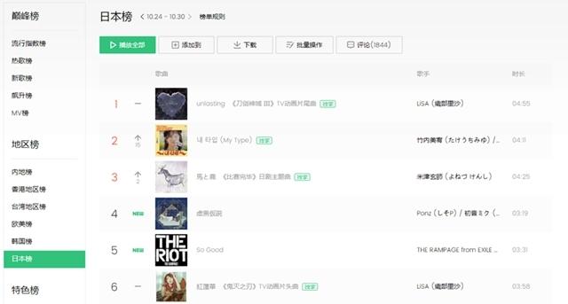 ▲QQ Music J-POP週間チャート