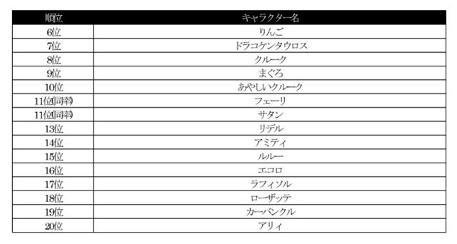 『ぷよぷよ!!クエスト』「ぷよクエ公式生放送 ~七夕スペシャル2020~」7月3日(金)放送! 7周年記念キャラクター人気投票の結果を番組で発表-6