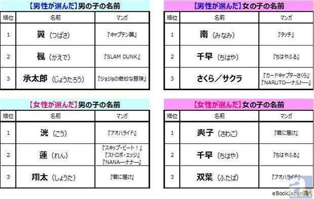 「子どもにつけたいマンガキャラの名前」男女別調査より結果発表!