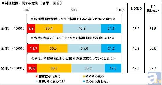 ネットで話題のレシピ・ねとめしの「ラピュタパン」は認知率4割を越える!? 日本生活協同組合連合会の調査報告をお届け!の画像-2