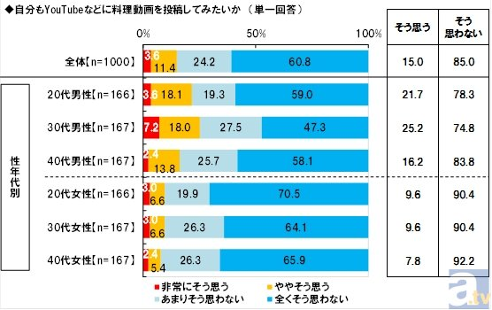ネットで話題のレシピ・ねとめしの「ラピュタパン」は認知率4割を越える!? 日本生活協同組合連合会の調査報告をお届け!