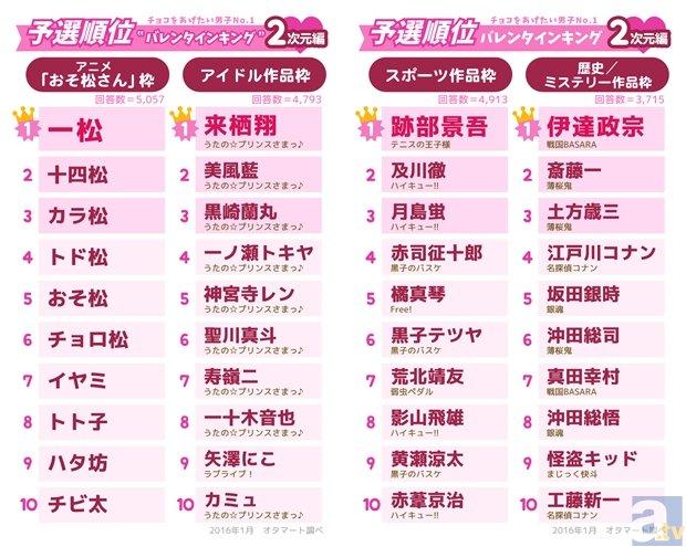 チョコをあげたい男子No.1は、神谷浩史さんとあのキャラに!?