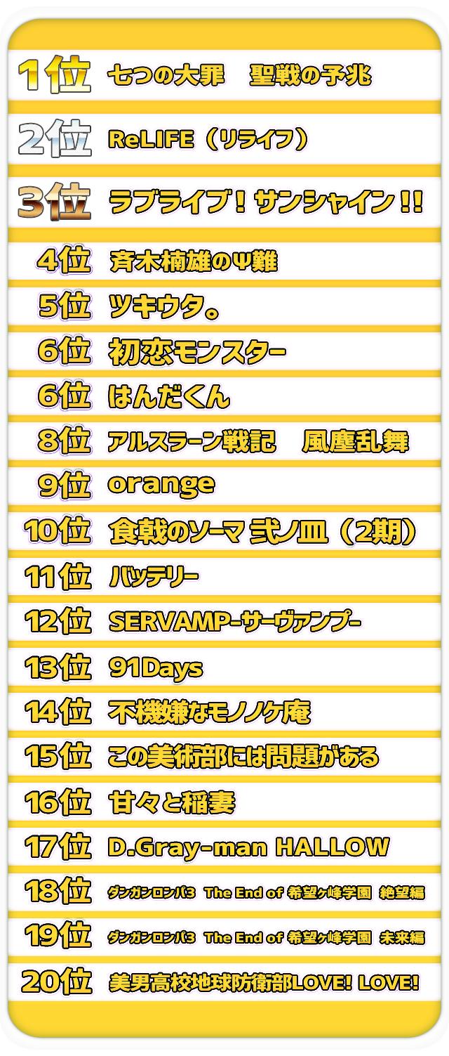 ランキング 人気 アニメ