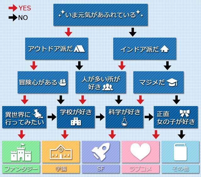 No 占い yes タロットカードのイエスノー占いのやり方と正位置と逆位置の意味を解説
