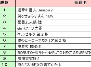 2017年春アニメで、みんなが1番観たい作品が判明! 「eb-i Xpress」が視聴意向総合ランキングTOP20を発表