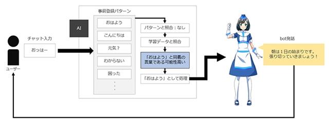 「動いて喋るアニメFAQ-bot:結(ゆい)」がリリース! 佐倉綾音さん演じるAI・結が会話しながらあなたの買い物をサポート!?の画像-3