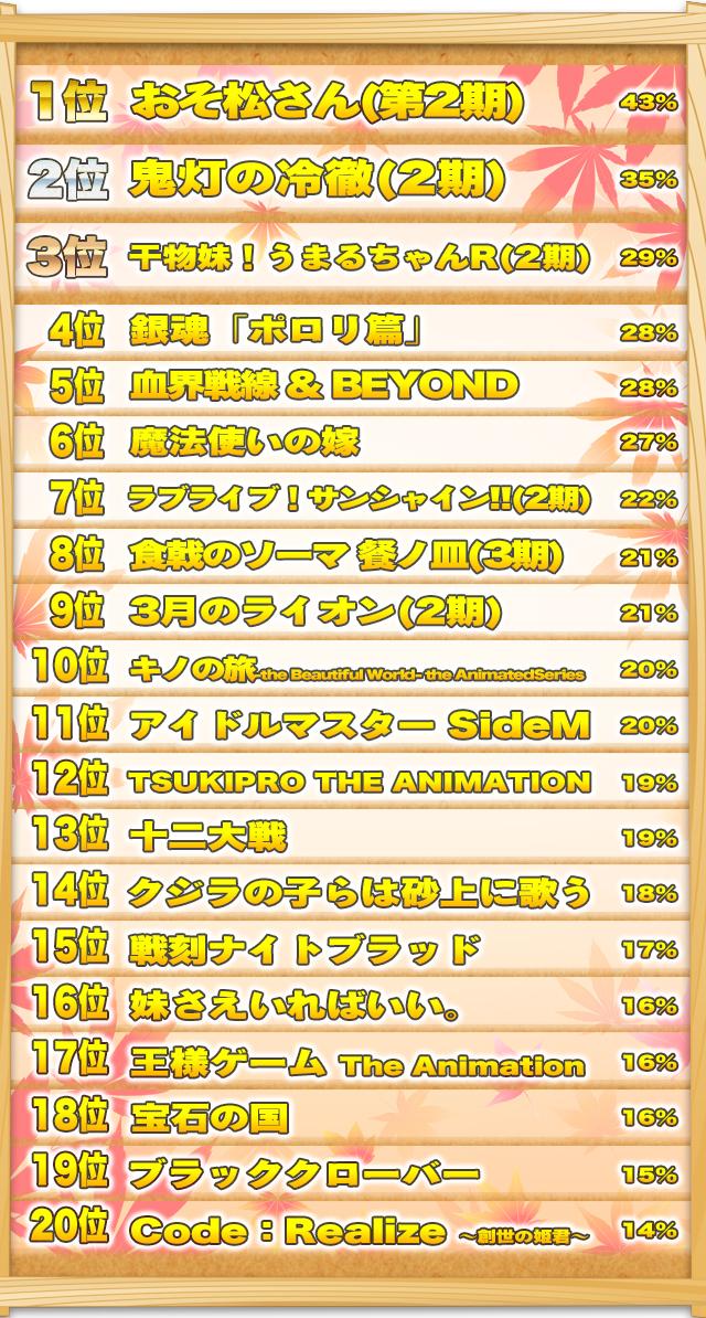 アニメ 2020 ランキング 秋 秋アニメのラノベ作品おすすめランキング【2020】10月から放送の作品数が過去最大級!?