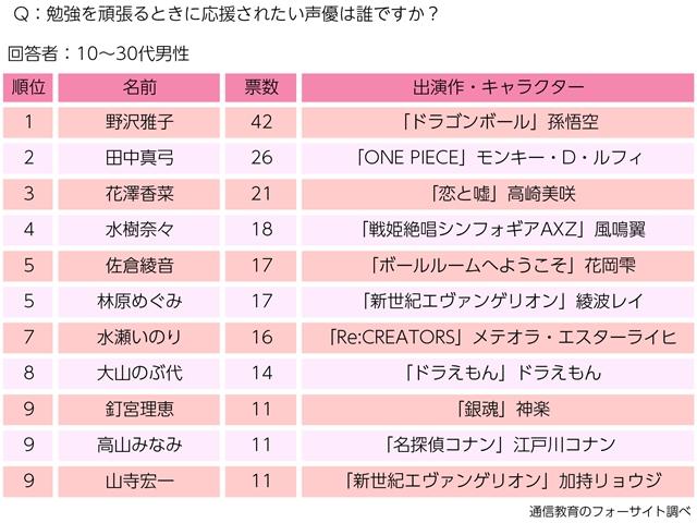 男性が応援されたい声優ランキングが発表、1位は野沢雅子さん