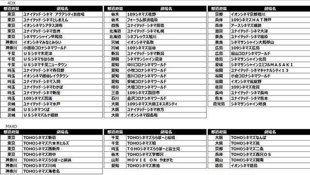劇場版 Fate/stay night [Heaven's Feel]4DX&MX4D版上映館