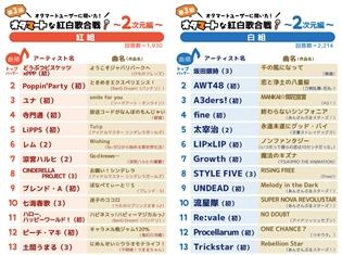 「μ's」や「ST☆RISH」がトリを飾る! 理想の紅白歌合戦に関するアンケート(「オタマート」調べ)より結果発表