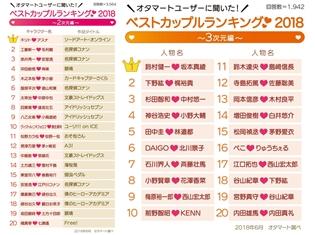 2次元は『SAO』キリト&アスナ、3次元は「鈴村健一さん&坂本真綾さん」が1位! ベストカップルランキング2018(オタマート調べ)が発表に