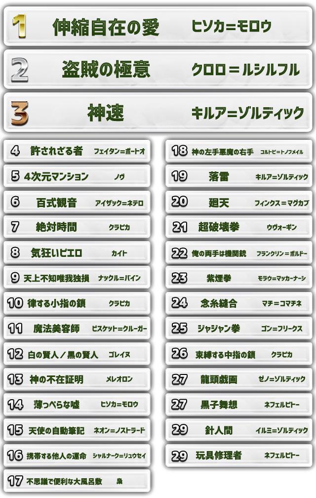 『HUNTER×HUNTER』最新刊までのあらすじを総復習!-2